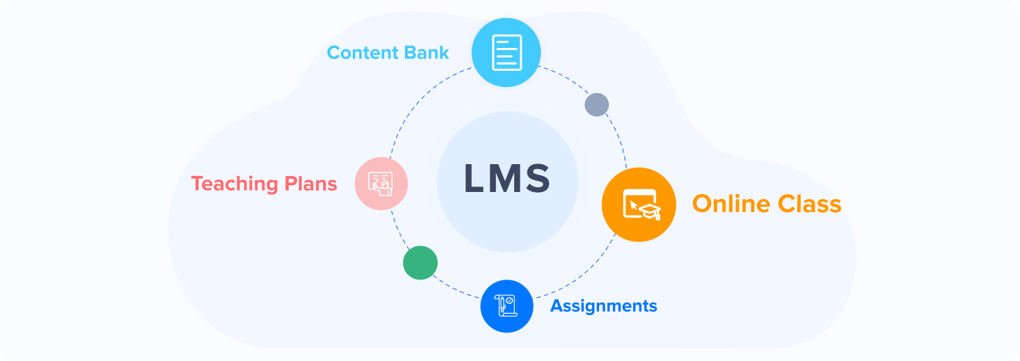 What is a Learning Management System_